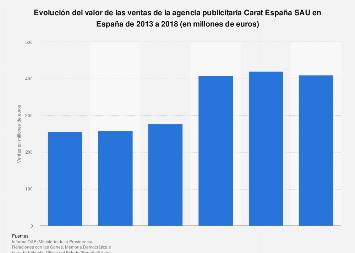Valor de ventas de Carat España España 2013-2018