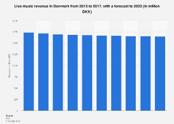 Live music revenue in Denmark from 2013-2022
