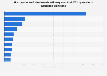 Leading YouTube channels in Norway 2019, by number of subscribers