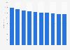 Magazine publishing revenue in Denmark from 2011-2020