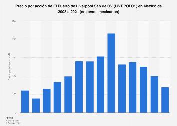 Precio por acción de El Puerto de Liverpool Sab de CV México 2008-2019