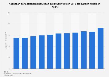 Ausgaben der Sozialversicherungen in der Schweiz bis 2016