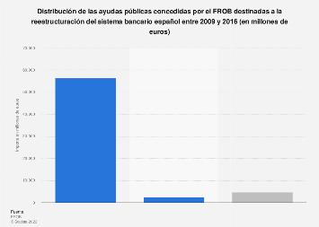 Ayudas públicas del FROB al sistema bancario y sus recuperaciones España 2016