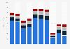 Revenue of Wynn Resorts worldwide 2013-2017, by segment