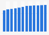 Public TV license fee revenue in Denmark 2011-2022