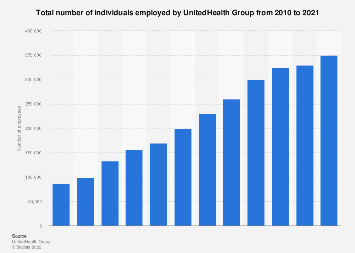 UnitedHealth Group individuals employed 2010-2018 | Statista