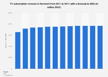 TV subscription revenue in Denmark from 2011-2022