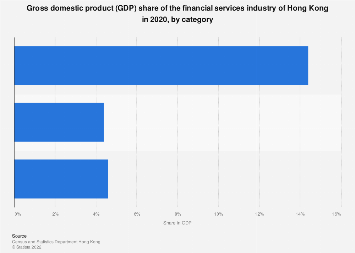 GDP share of the financial services industry Hong Kong 2015, by category