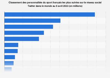Sportifs français avec le plus de followers sur Twitter dans le monde 2018