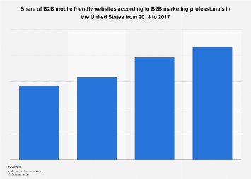 B2B marketing mobile website adoption in the U.S. 2013-2016