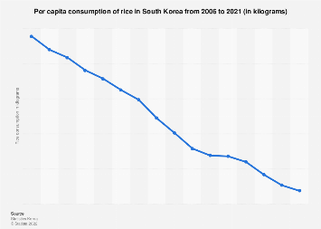 Per capita rice consumption in South Korea 2008-2017