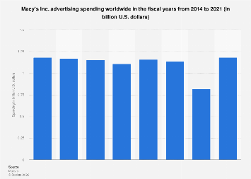Macy's: advertising spending 2014-2016
