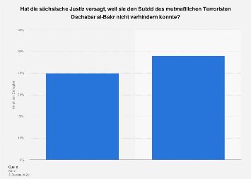 Umfrage zu einem möglichen Versagen der sächsischen Justiz im Fall al-Bakr 2016