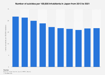 Suicide rate in Japan 2009-2018