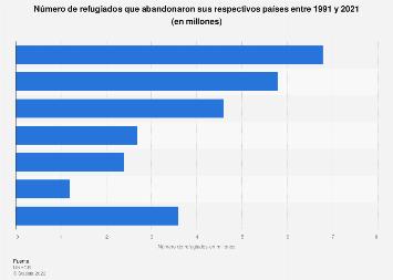 Principales países de origen de refugiados 2017