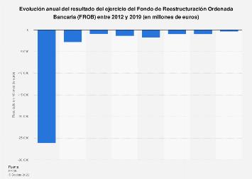 Evolución del resultado del ejercicio del FROB España 2012-2016
