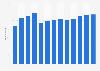 Anzahl der Mitarbeiter von Volg in der Schweiz bis 2018