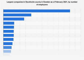 Sweden: top 20 employers in Stockholm county 2019 | Statista