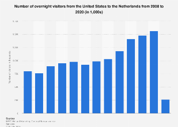 Inbound tourism of visitors from the United States to the Netherlands 2007-2016