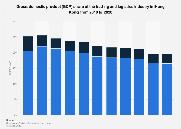 GDP share of the trading and logistics industry Hong Kong 2005-2015