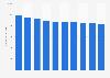 Intensidad media diaria del tráfico urbano de la ciudad de Madrid 2010-2014