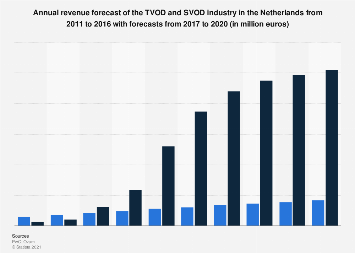 Revenue forecast TVOD and SVOD industry in the Netherlands 2011-2020