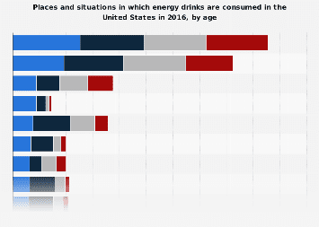 Places and situations in energy drinks are consumed in the U.S. 2016, by age