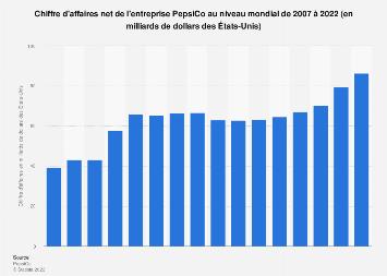 Valeur des ventes nettes de PepsiCo dans le monde 2007-2017