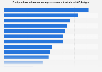Australia: food purchase influencers among consumers 2015, by type