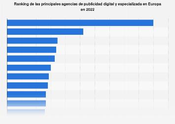 Agencias más importantes de publicidad digital Europa 2017