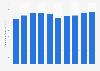 Recherche et développement : dépenses de PepsiCo dans le monde 2013-2017