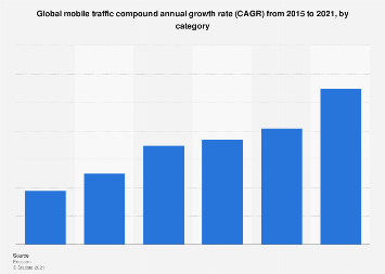 Mobile traffic CAGR 2015-2021, by category