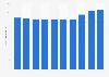Nombre de personnes travaillant pour PepsiCo dans le monde 2013-2018