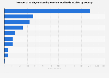 Hostages taken by terrorists worldwide 2017, by country