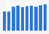 Bénéfice opérationnel de PepsiCo dans le monde 2008-2017