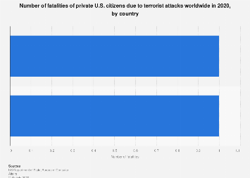 Fatalities of private U.S. citizens from terrorism worldwide, by country 2016