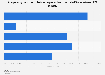 U.S. plastic resin production compound growth rate 1976-2016