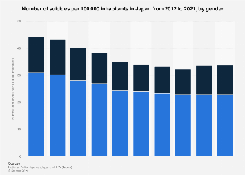 Suicide rate in Japan 2008-2017, by gender