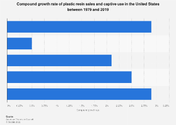 U.S. plastic resin sales and captive use compound growth rate 1976-2016
