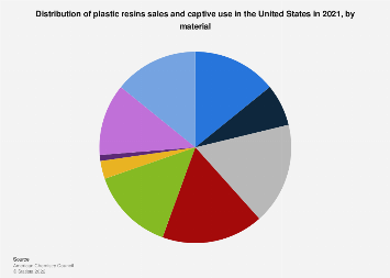 Distribution of plastic resin sales and captive use in the U.S. by material 2016