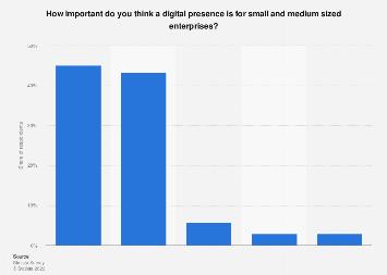 Importance of digital presence to U.S. SMEs 2016
