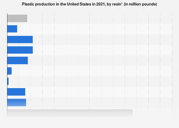 U.S. and Canada plastic production by resin 2016
