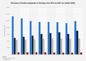 Revenue of media companies in Norway 2011-2015