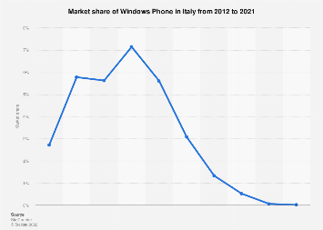 Windows Phone market share in Italy 2013-2019