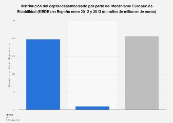 Rescate de la banca: capital desembolsado por el MEDE en España 2012-2013