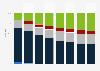 Anteil von Touchscreen-Technologien am Absatz von Mobiltelefon-Displays bis 2020
