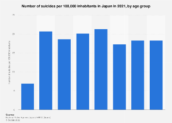 Suicide rate in Japan 2018, by age group