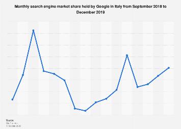 Google's market share in Italy 2014-2016