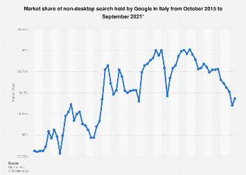 Google's market share of non-desktop search in Italy 2015-2018