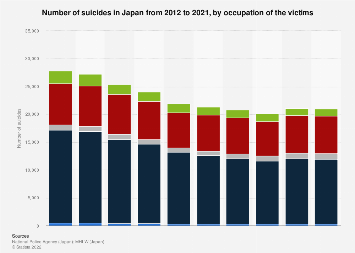 Number of suicides in Japan 2009-2018, by victim occupation